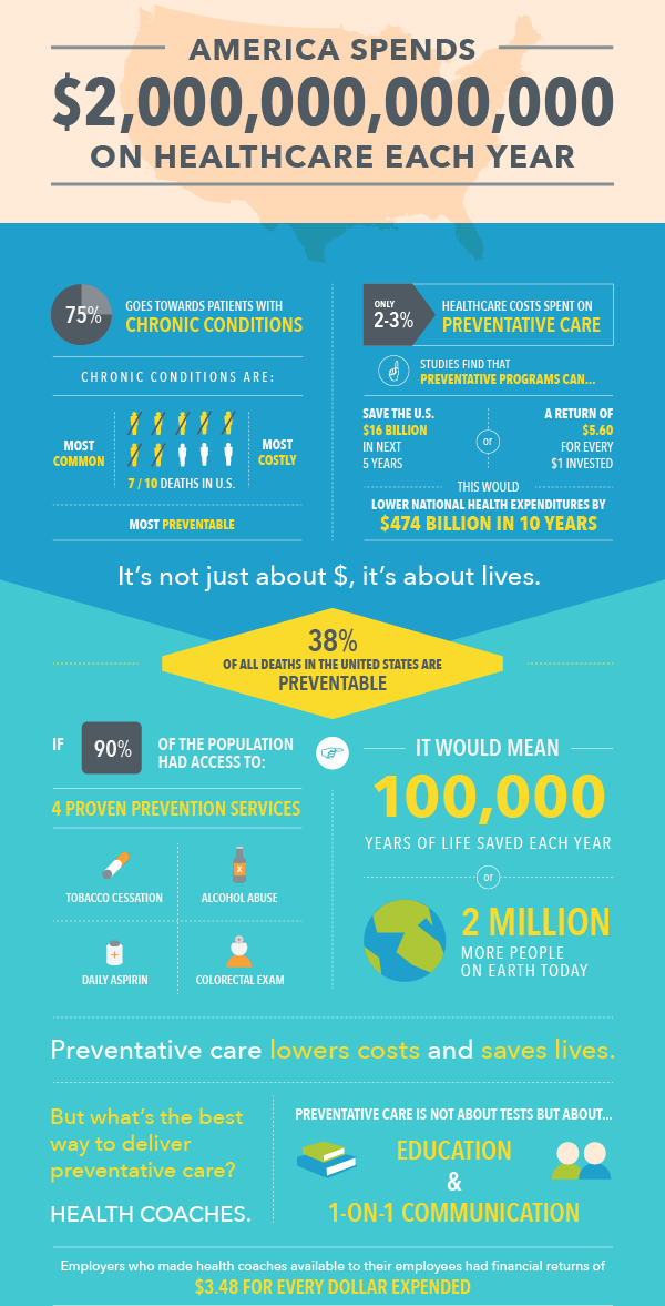 Infographic on Healthcare