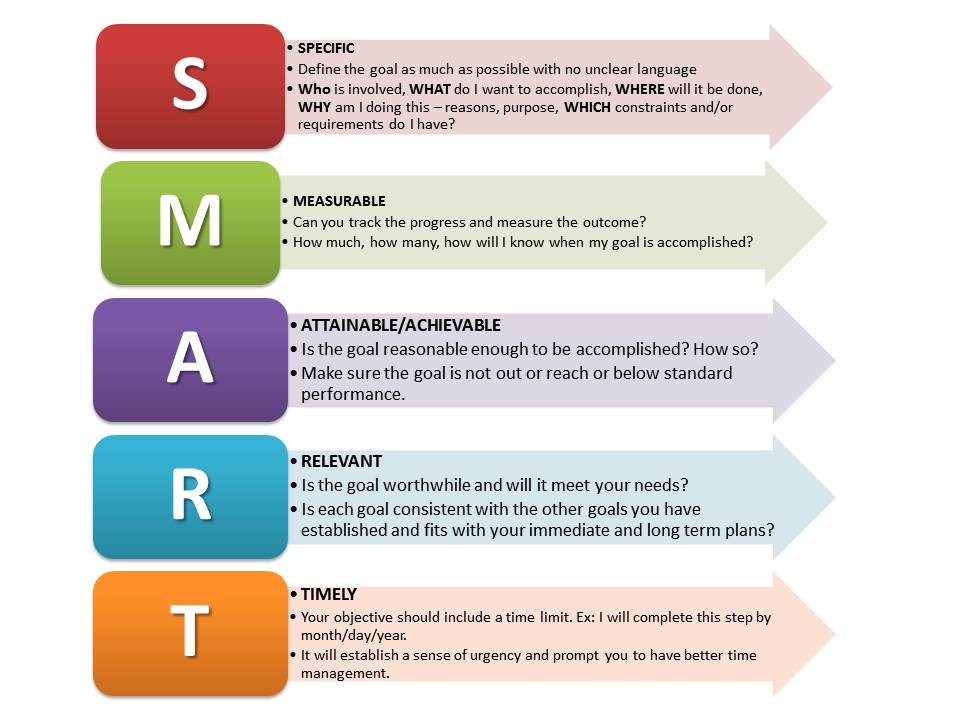 Smart goals examples on personal smart goal worksheet template